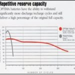 #6 Repetitive Reserve Capacity & Portable Light Sets